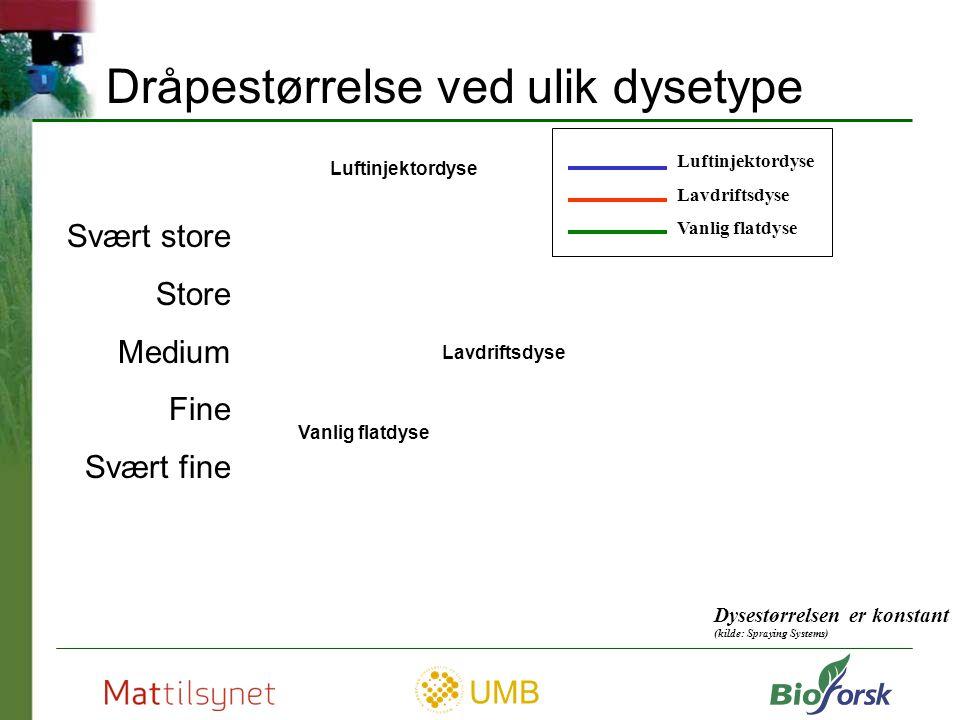 Dråpestørrelse ved ulik dysetype