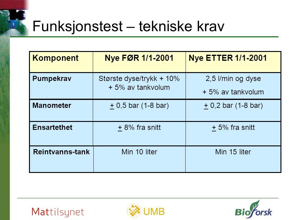 Største dyse/trykk + 10% + 5% av tankvolum
