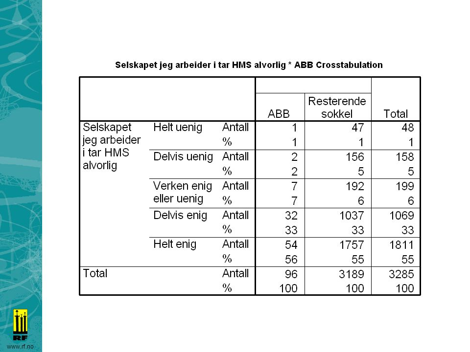 ABB 89% er helt/delvis enige i dette utsagnet, 88% resten av sokkelen