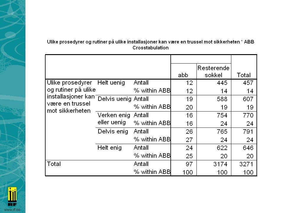 ABB 52% er helt/delvis enige i dette. Mot 44% på resten av sokkelen.