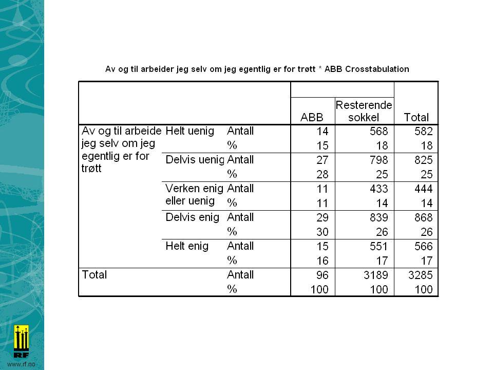 ABB 46% er helt/delvis enige i dette utsagnet, mot 43% på resten av sokkelen.