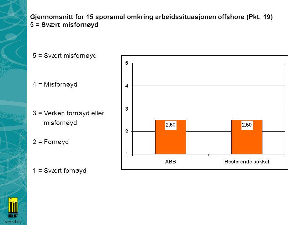 Gjennomsnitt for 15 spørsmål omkring arbeidssituasjonen offshore (Pkt