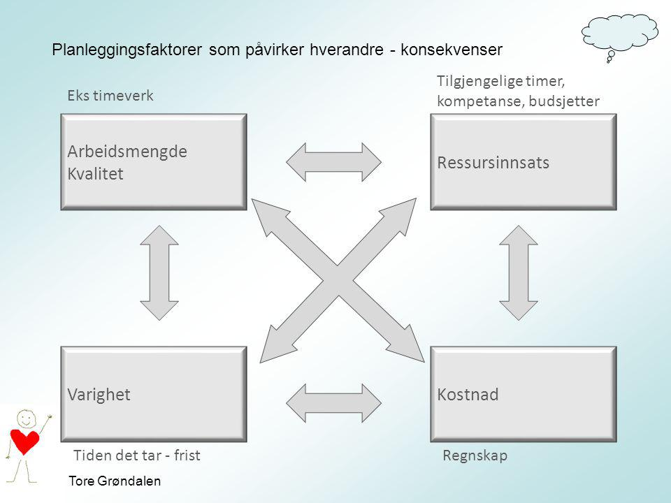 Planleggingsfaktorer som påvirker hverandre - konsekvenser