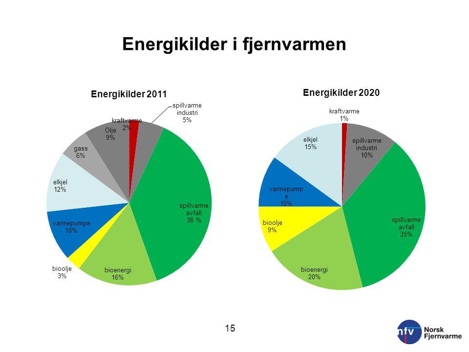 Energikilder i fjernvarmen