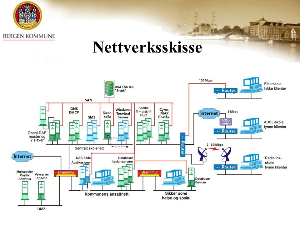 Nettverksskisse © Bergen kommune