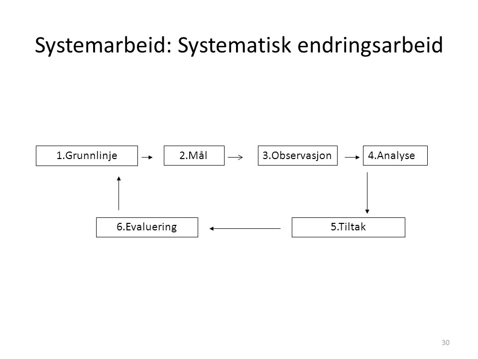Systemarbeid: Systematisk endringsarbeid