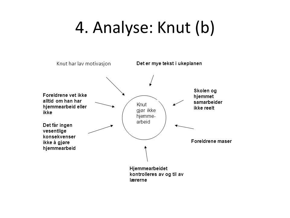 4. Analyse: Knut (b) Knut har lav motivasjon