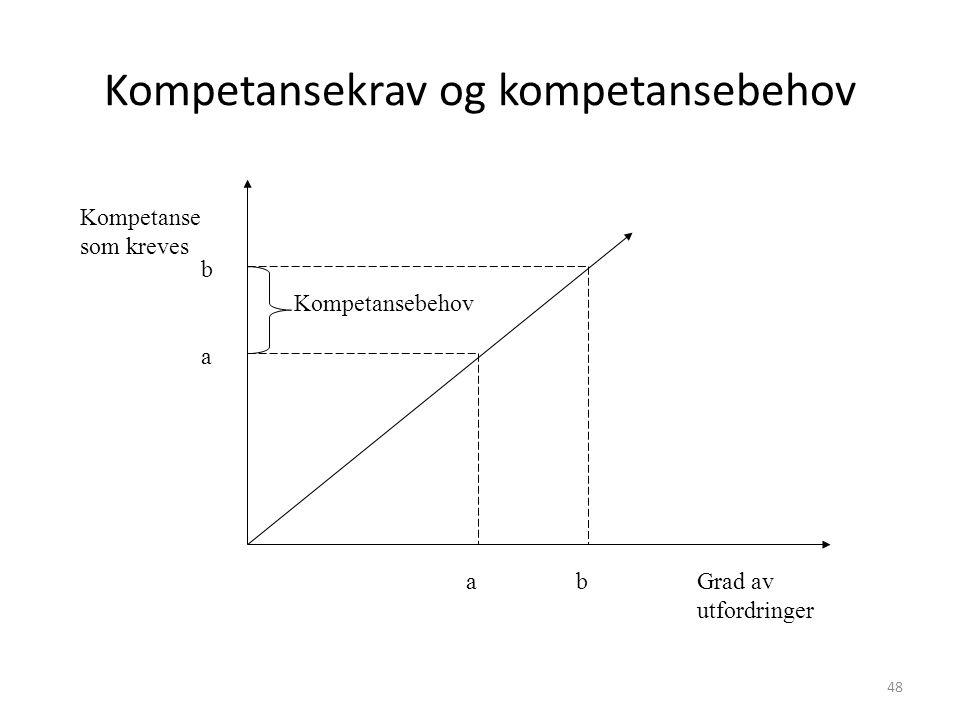 Kompetansekrav og kompetansebehov