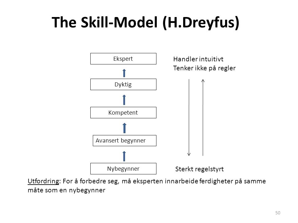 The Skill-Model (H.Dreyfus)