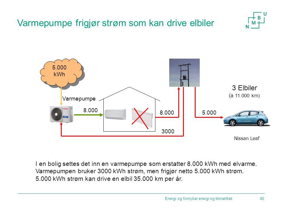 Varmepumpe frigjør strøm som kan drive elbiler