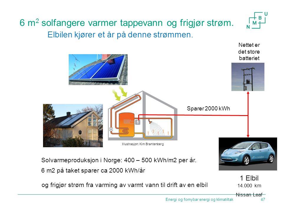 6 m2 solfangere varmer tappevann og frigjør strøm.