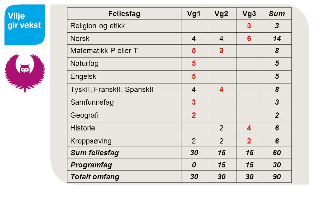 Fellesfag Vg1. Vg2. Vg3. Sum. Religion og etikk. 3. Norsk. 4. 6. 14. Matematikk P eller T.
