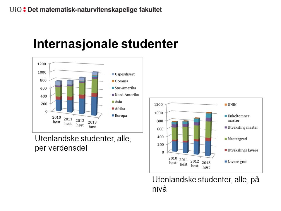 Internasjonale studenter