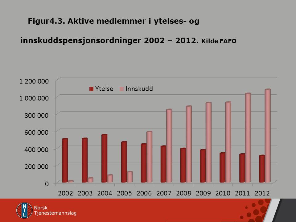 Figur4.3. Aktive medlemmer i ytelses- og innskuddspensjonsordninger 2002 – 2012. Kilde FAFO