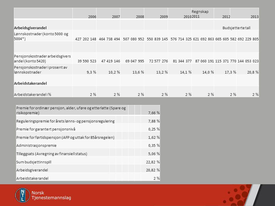 2006 2007. 2008. 2009. 2010. Regnskap 2011. 2012. 2013. Arbeidsgiverandel. Budsjetterte tall.