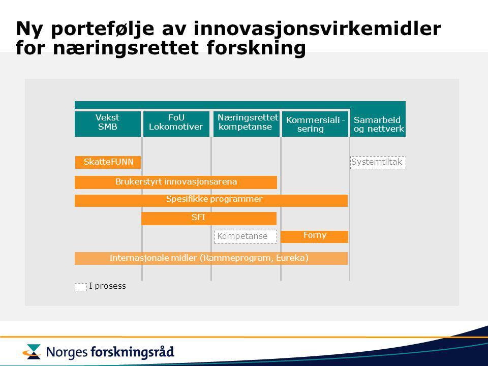 Ny portefølje av innovasjonsvirkemidler for næringsrettet forskning