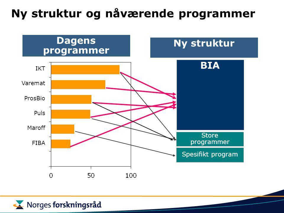 Ny struktur og nåværende programmer