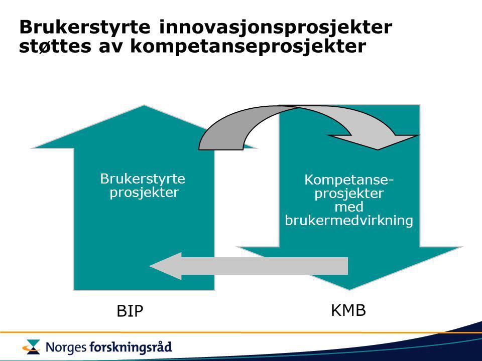 Brukerstyrte innovasjonsprosjekter støttes av kompetanseprosjekter