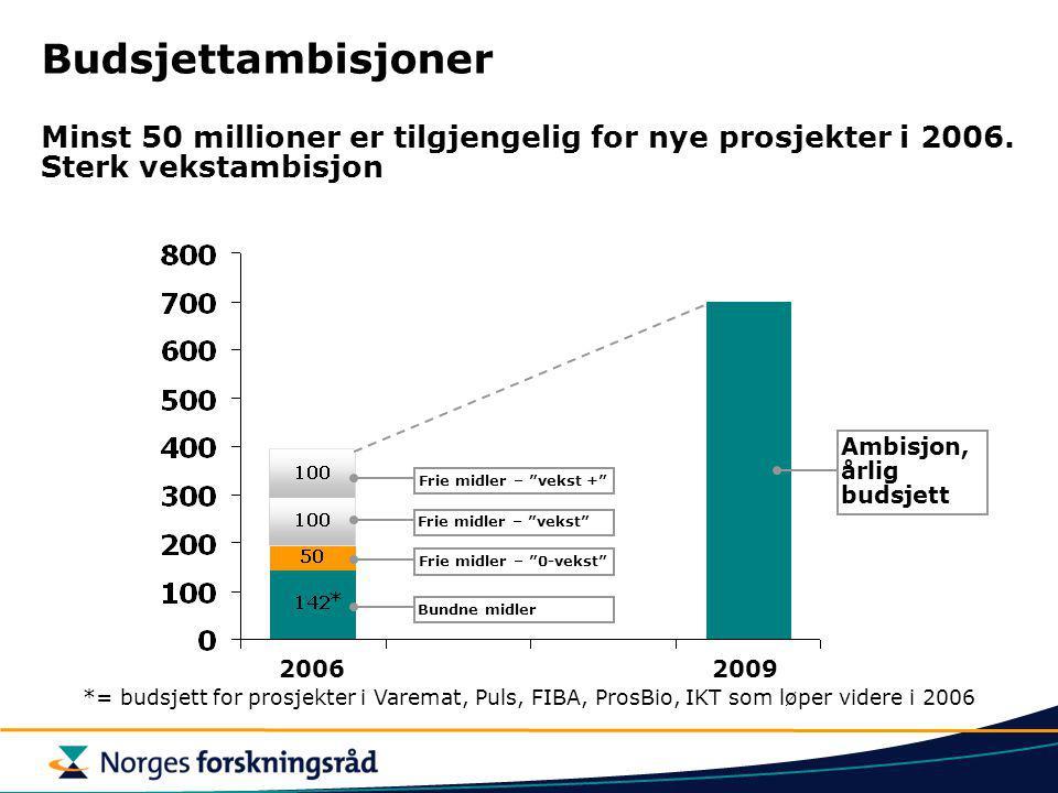 Budsjettambisjoner Minst 50 millioner er tilgjengelig for nye prosjekter i 2006. Sterk vekstambisjon