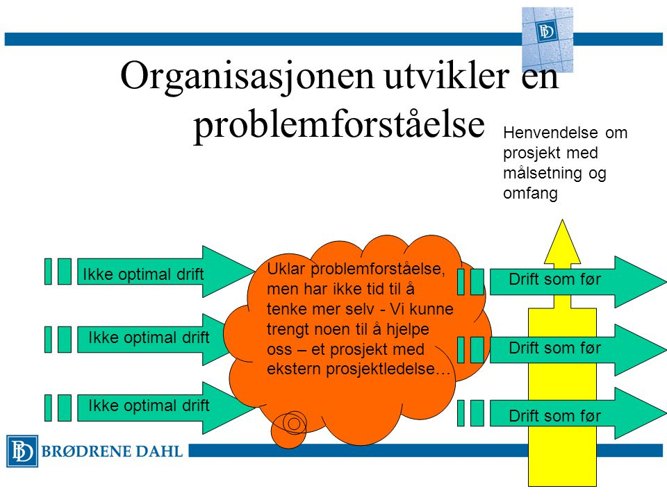 Organisasjonen utvikler en problemforståelse