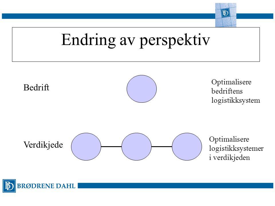 Endring av perspektiv Bedrift Verdikjede