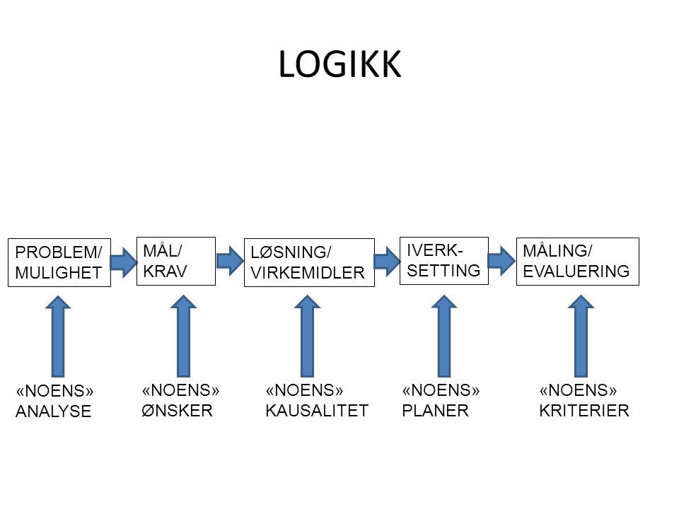 LOGIKK PROBLEM/ MULIGHET MÅL/ KRAV LØSNING/ VIRKEMIDLER IVERK- SETTING