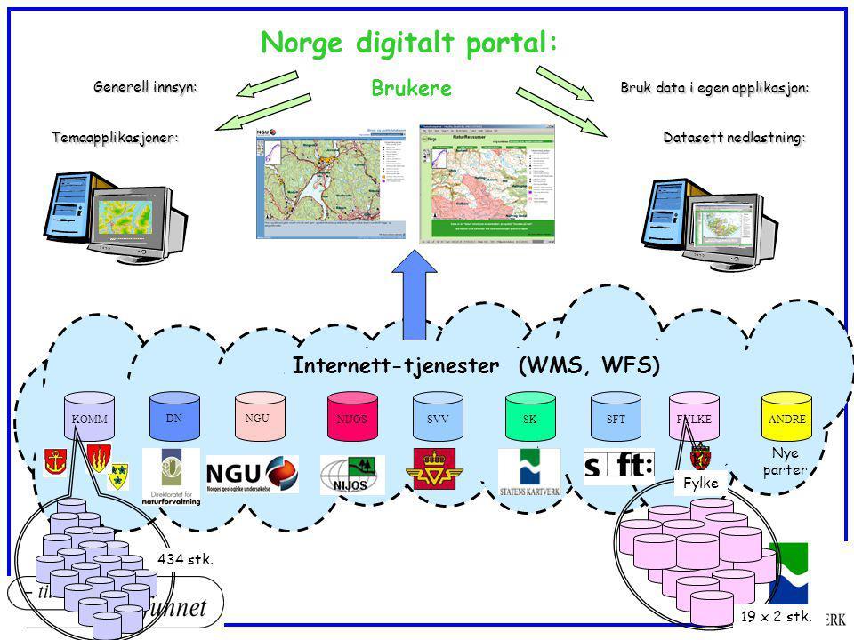 Norge digitalt portal:
