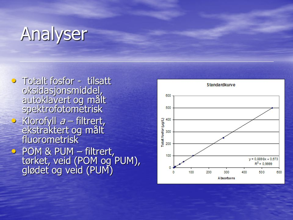 Analyser Totalt fosfor - tilsatt oksidasjonsmiddel, autoklavert og målt spektrofotometrisk.