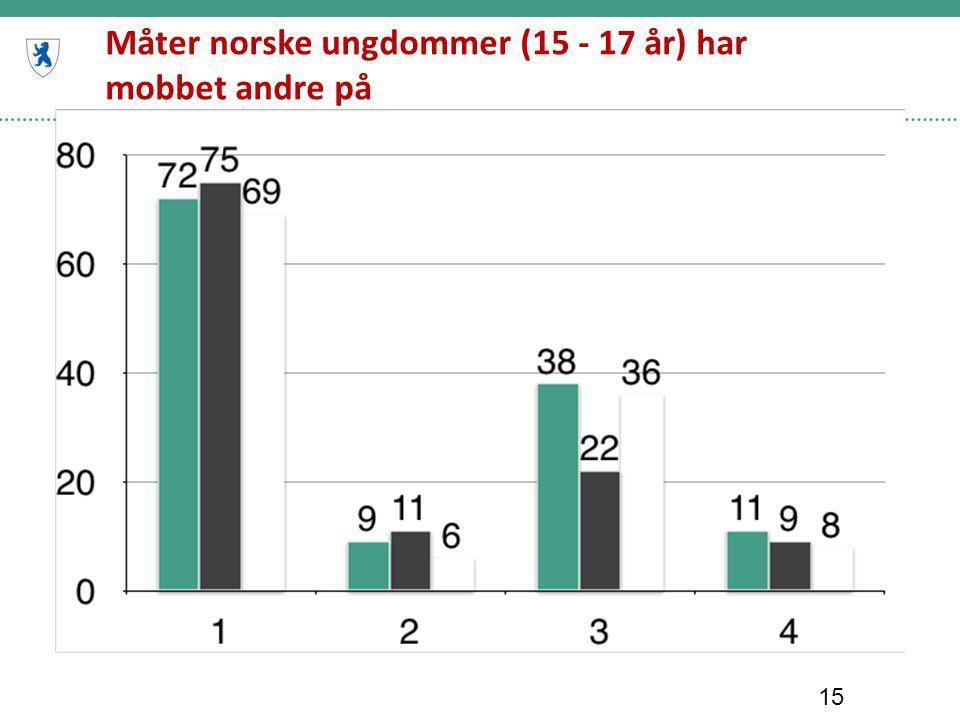 Måter norske ungdommer (15 - 17 år) har mobbet andre på