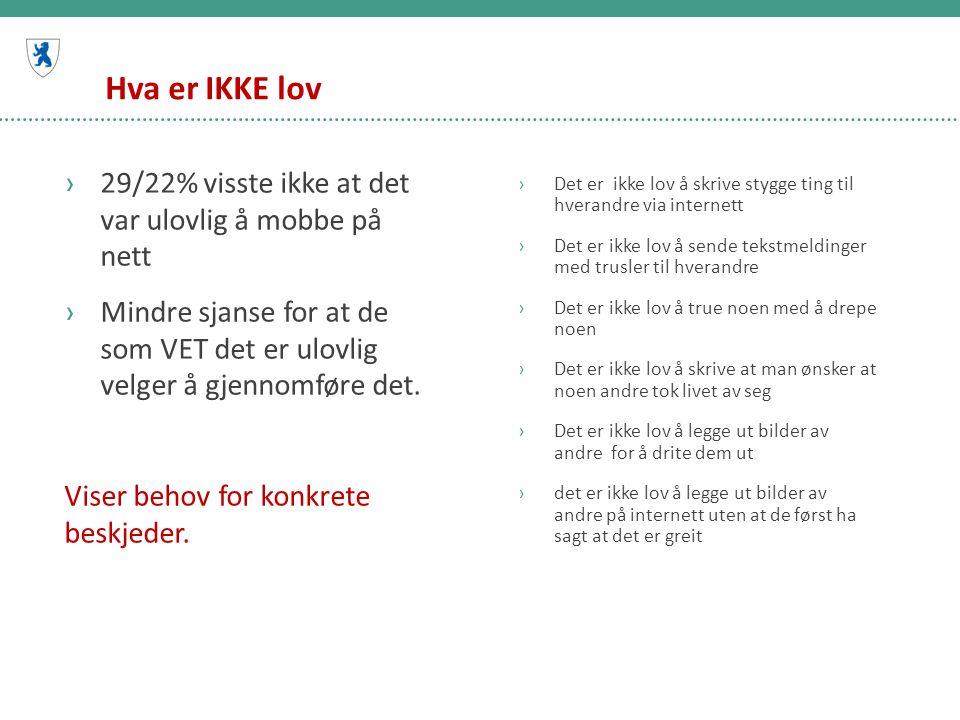 Hva er IKKE lov 29/22% visste ikke at det var ulovlig å mobbe på nett