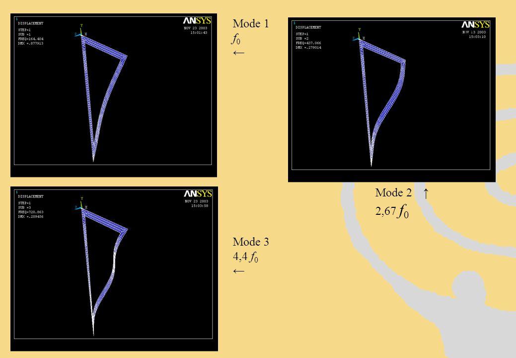 Mode 1 f0 ← 13 Mode 2 ↑ 2,67 f0 Mode 3 4,4 f0 ←