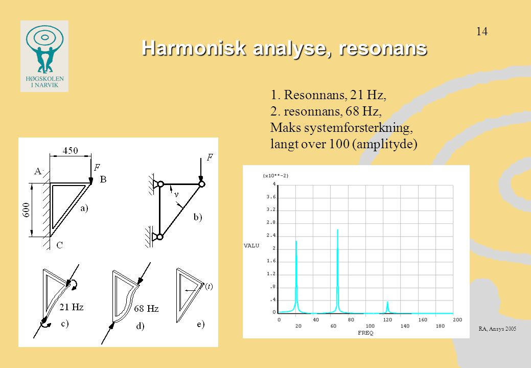 Harmonisk analyse, resonans