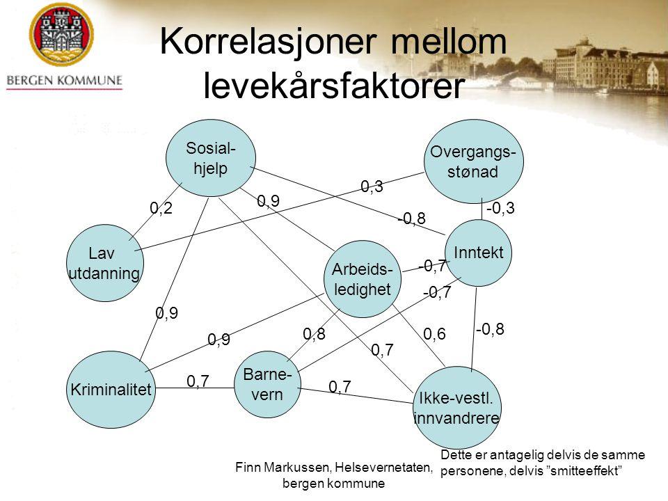 Korrelasjoner mellom levekårsfaktorer