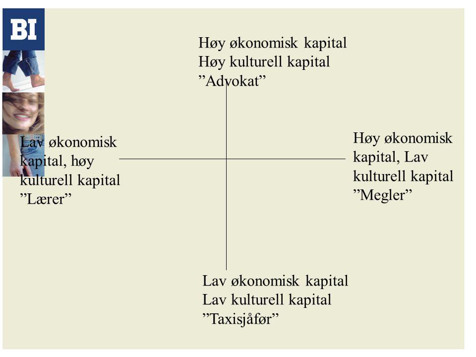 Høy økonomisk kapital Høy kulturell kapital. Advokat Høy økonomisk. kapital, Lav. kulturell kapital.