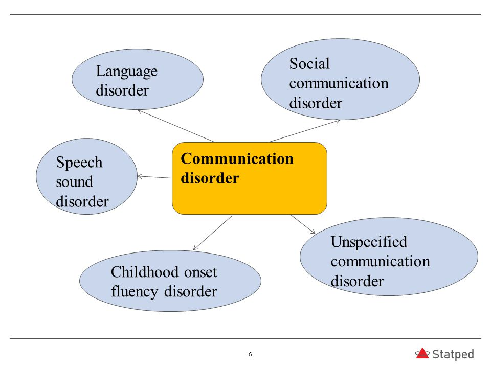 Social communication disorder