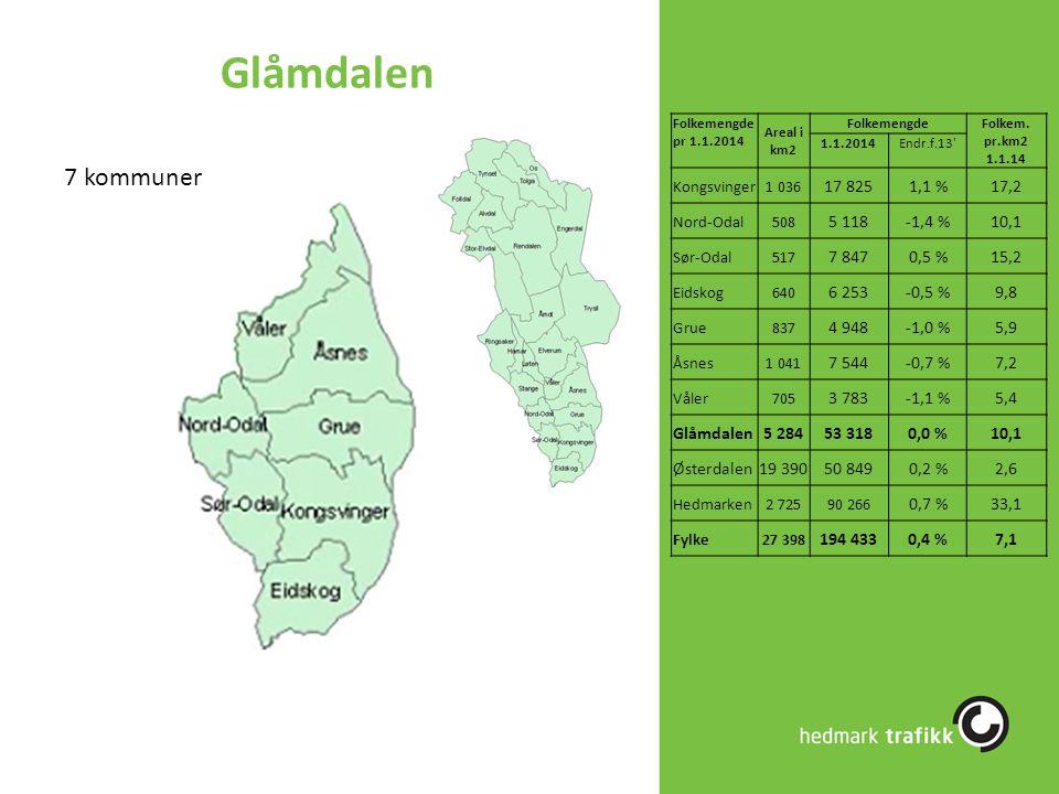 Glåmdalen 7 kommuner 17 825 1,1 % 17,2 5 118 -1,4 % 10,1 7 847 0,5 %