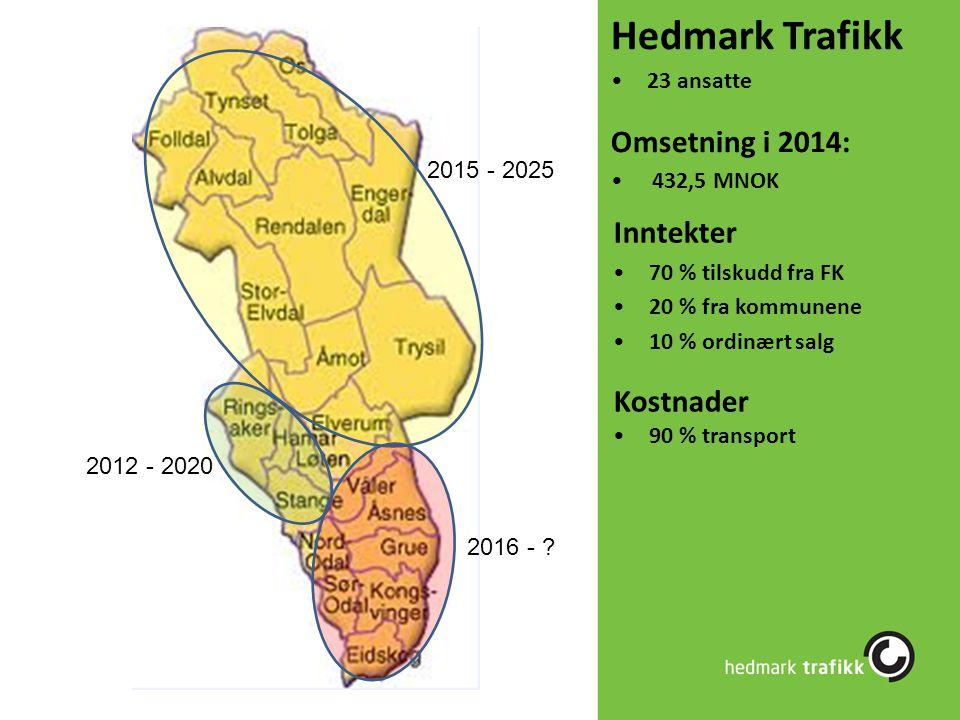 Hedmark Trafikk Omsetning i 2014: Inntekter Kostnader 23 ansatte
