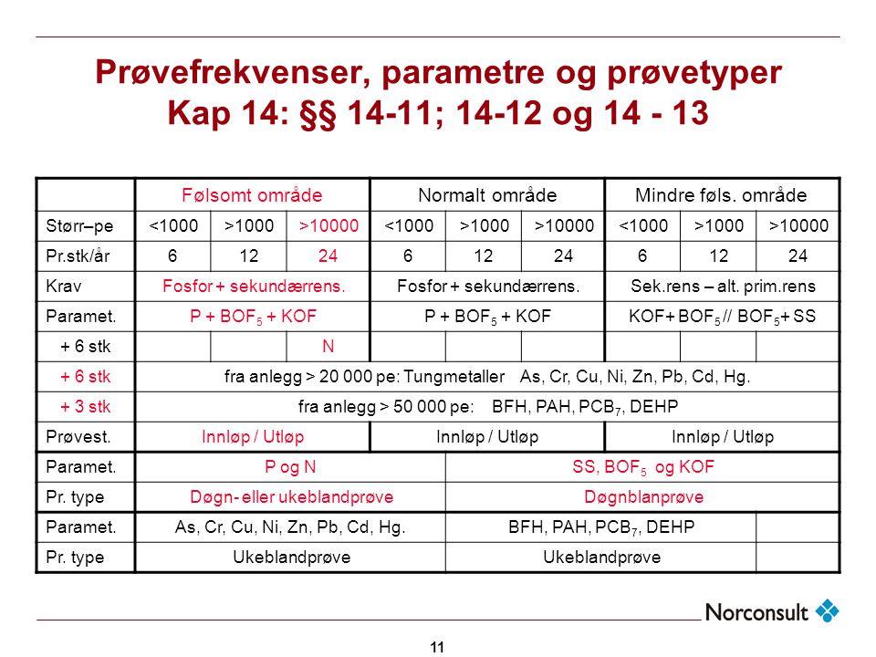Prøvefrekvenser, parametre og prøvetyper Kap 14: §§ 14-11; 14-12 og 14 - 13