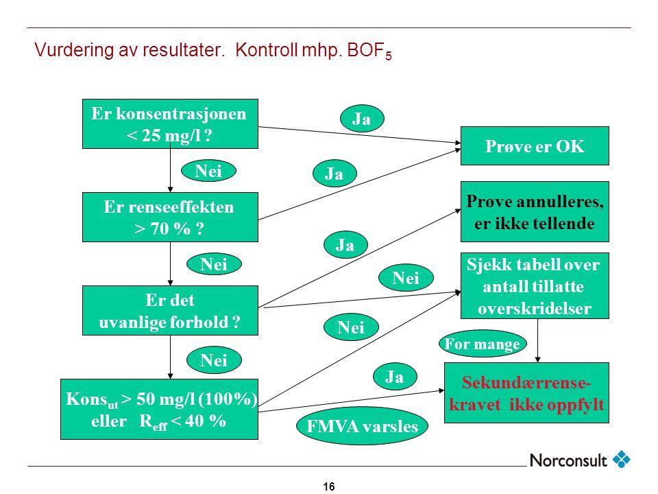 Vurdering av resultater. Kontroll mhp. BOF5