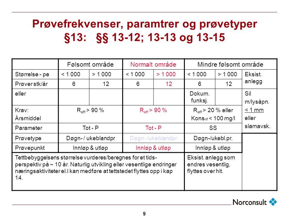 Prøvefrekvenser, paramtrer og prøvetyper §13: §§ 13-12; 13-13 og 13-15