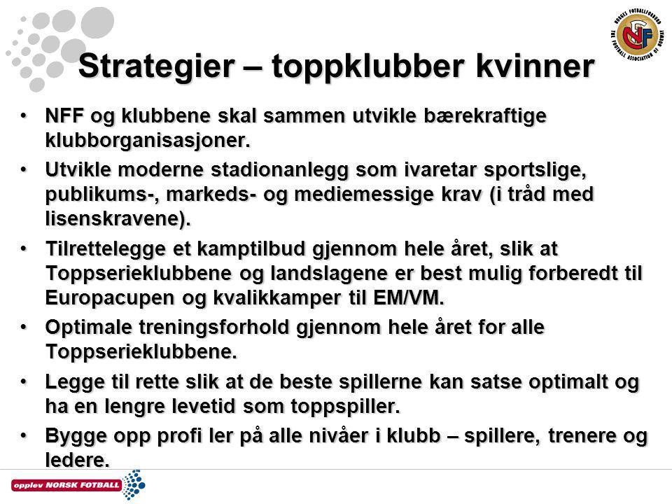 Strategier – toppklubber kvinner