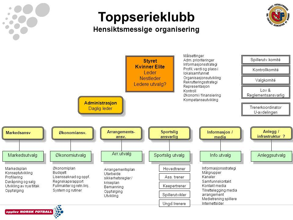 Hensiktsmessige organisering Anlegg / infrastruktur