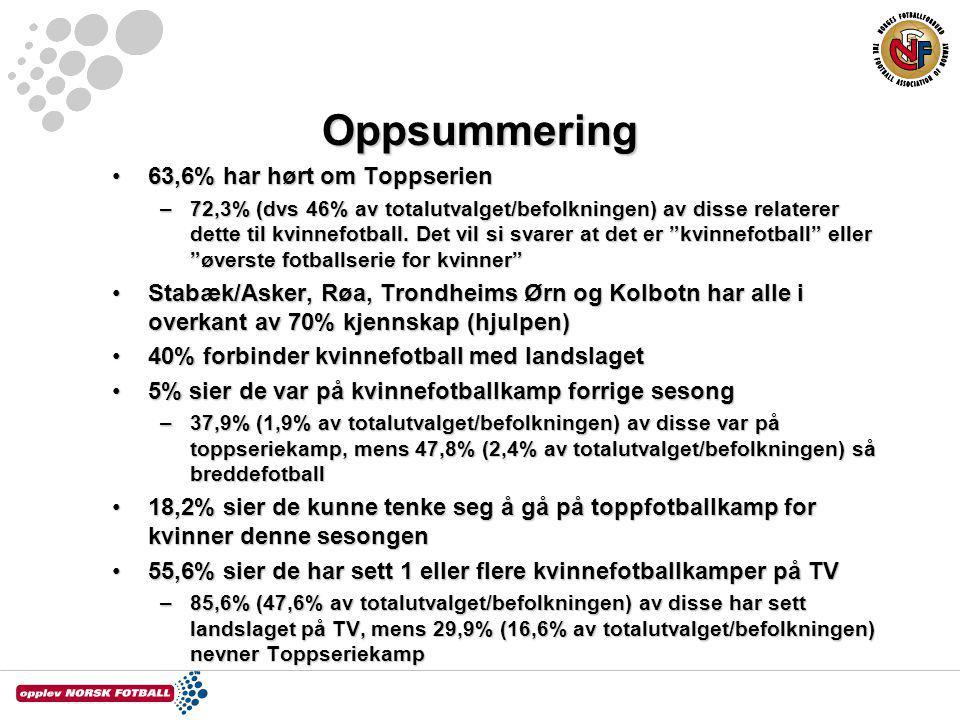 Oppsummering 63,6% har hørt om Toppserien