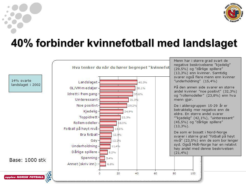 40% forbinder kvinnefotball med landslaget