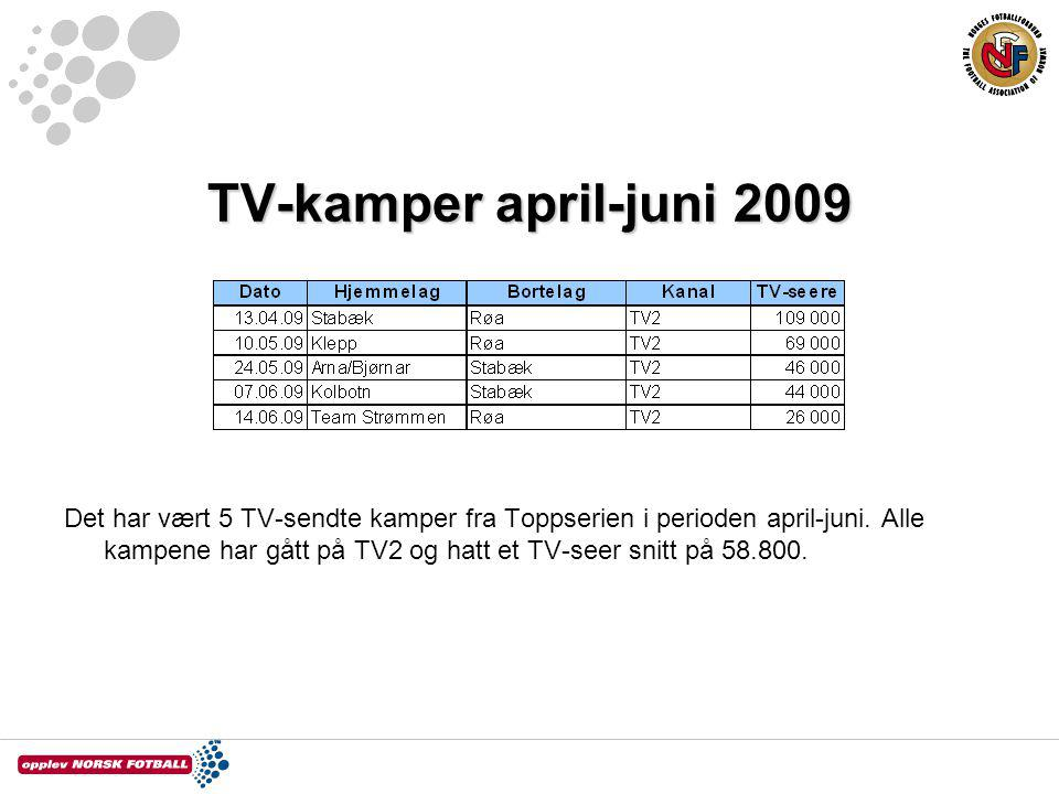 TV-kamper april-juni 2009
