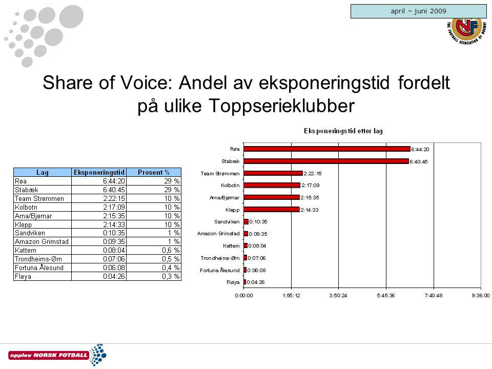 april – juni 2009 Share of Voice: Andel av eksponeringstid fordelt på ulike Toppserieklubber