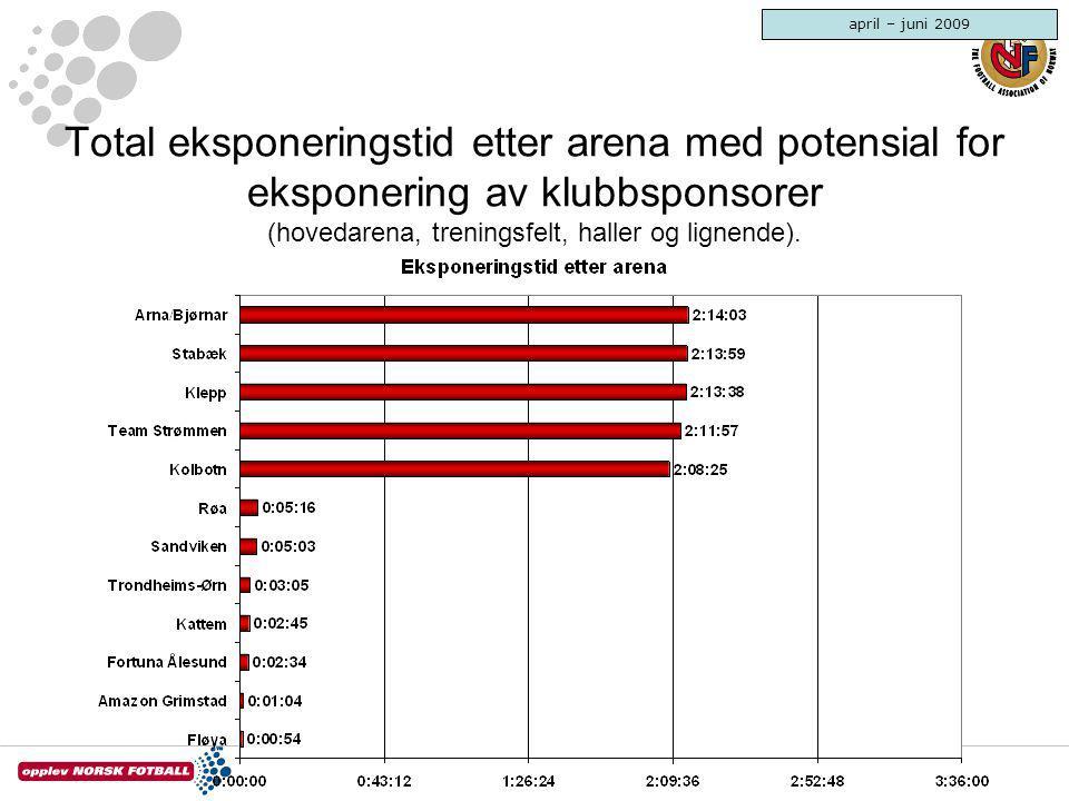 april – juni 2009 Total eksponeringstid etter arena med potensial for eksponering av klubbsponsorer (hovedarena, treningsfelt, haller og lignende).