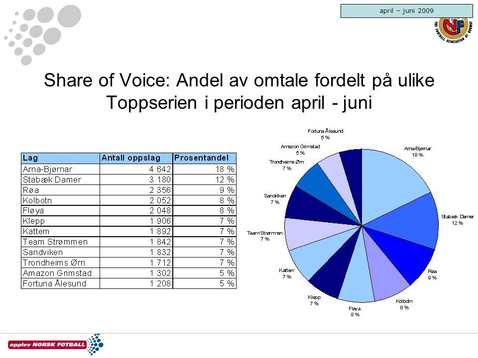 april – juni 2009 Share of Voice: Andel av omtale fordelt på ulike Toppserien i perioden april - juni.