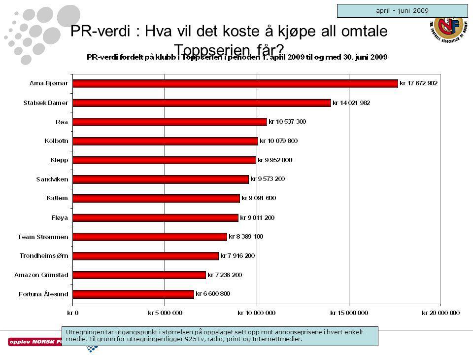 PR-verdi : Hva vil det koste å kjøpe all omtale Toppserien får