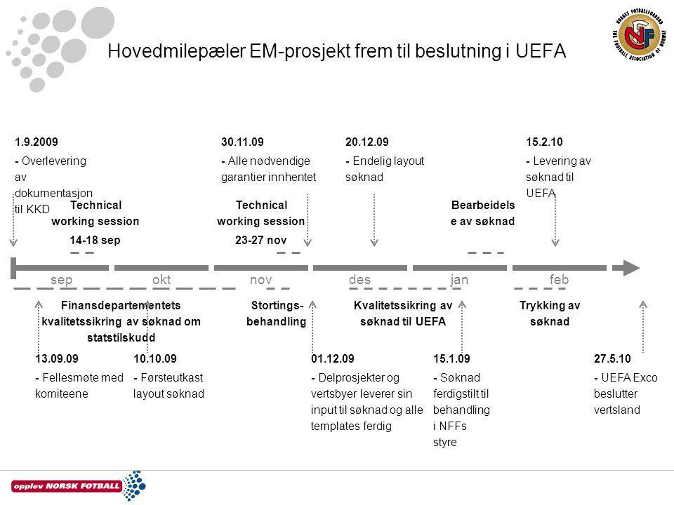 Hovedmilepæler EM-prosjekt frem til beslutning i UEFA